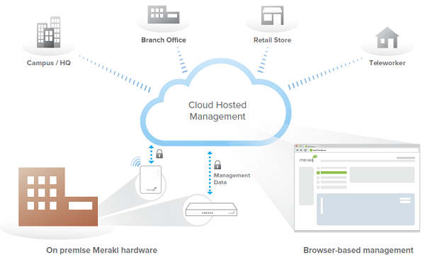 Cloud Hosted Management
