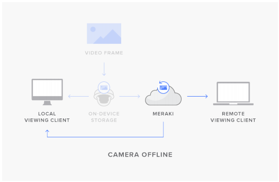 Figure 2: When the camera is offline, or the timestamp for the video file exceeds the camera's hardware memory capacity, all video will be viewed as a remote stream, with viewing devices retrieving video data from the cloud.