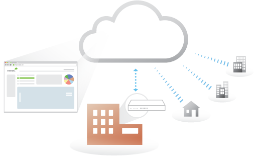 Multi-Site Cloud Management